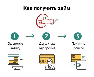 Центр займа займ официальный сайт деньги онлайн срочно на киви украина