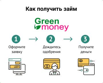 Кредитка получить онлайн