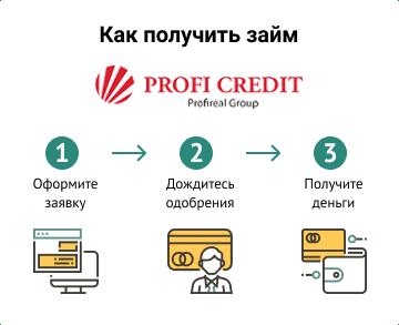 Профи Кредит