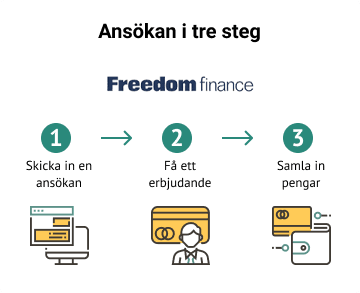 freedom finance mina sidor